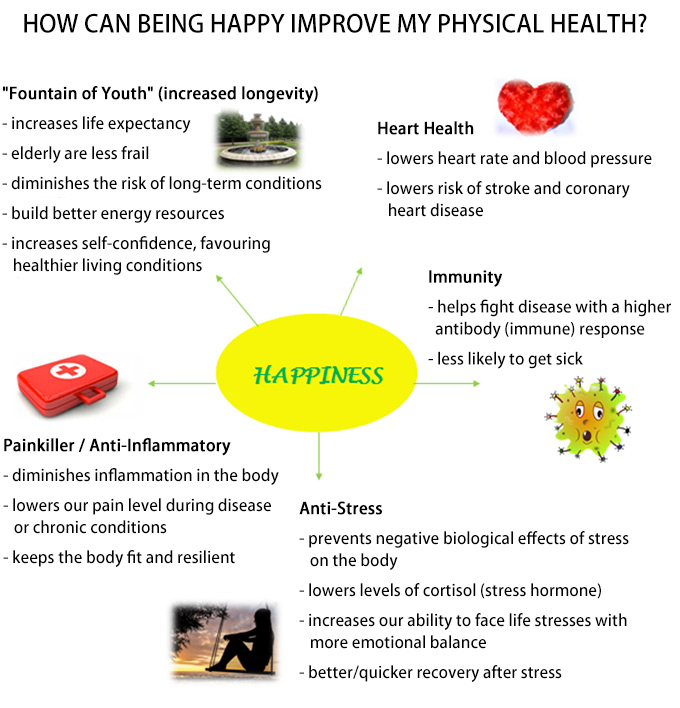 happiness affects physical health flow chart