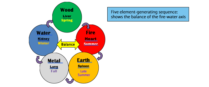 TCM fire water axis balance